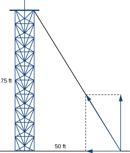 """This figure is a tower with a guy wire from the top to the ground. The tower, guy wire, and the ground form a right triangle. The base is labeled """"50 feet"""" and is horizontal. The other side is labeled """"75 feet"""" and is vertical. This side is the tower."""