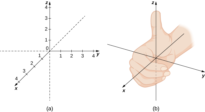 This figure has two images. The first is a 3-dimensional coordinate system. The x-axis is forward, the y-axis is horizontal to the left and right, and the z-axis is vertical. The second image is the 3-dimensional coordinate system axes with a right hand. The thumb is pointing towards positive z-axis, with the fingers wrapping around the z-axis from the positive x-axis to the positive y-axis.