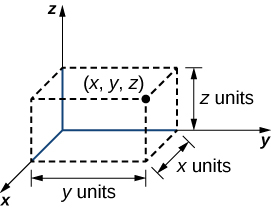 """This figure is the positive octant of the 3-dimensional coordinate system. In the first octant there is a rectangular solid drawn with broken lines. One corner is labeled (x, y, z). The height of the box is labeled """"z units,"""" the width is labeled """"x units"""" and the length is labeled """"y units."""""""
