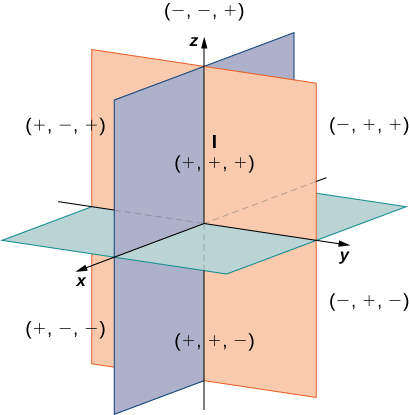 This figure is the 3-dimensional coordinate system with the first octant labeled with a roman numeral I, I, II, III, IV, V, VI, VII, and VIII. Also, for each quadrant there are the signs of the values of x, y, and z. They are: I (+, +, +); 2nd (-, +, +); 3rd (-, -, +); 4th (+, -, +); 5th (+, +, -); 6th (-, +, -); 7th (-, -, -); and 8th (+, -, -).