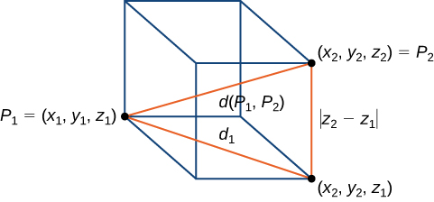 """This figure is a rectangular prism. The lower, left back corner is labeled """"P sub 1=(x sub 1,y sub 1,z sub 1). The lower front right corner is labeled """"(x sub 2, y sub 2, z sub 1)"""". There is a line between P sub 1 and P sub 2 and is labeled """"d sub 1"""". The upper front right corner is labeled """"P sub 2=(x sub 2,y sub 2,z sub 2)."""" There is a line from P sub 1 to P sub 2 and is labeled """"d (P sub 1,P sub 2)."""" The front right vertical side is labeled """"