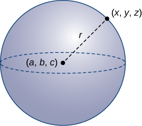 """This image is a sphere. It has center at (a, b, c) and has a radius represented with a broken line from the center point (a, b, c) to the edge of the sphere at (x, y, z). The radius is labeled """"r."""""""