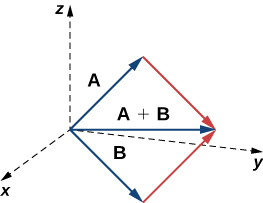 """This figure is the first octant of the 3-dimensional coordinate system. It has has three vectors in standard position. The first vector is labeled """"A."""" The second vector is labeled """"B."""" The third vector is labeled """"A + B."""" This vector is in between vectors A and B."""