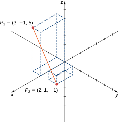 """This figure is the 3-dimensional coordinate system. There are two points. The first is labeled """"P sub 1(3, -1, 5)"""" and the second is labeled """"P sub 2(2, 1, -1)"""". There is a line segment between the two points."""