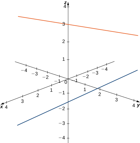 This figure is the 3-dimensional coordinate system. There is a line drawn at z = 3. It is parallel to the x y-plane. There is also a line drawn at y = 2. It is parallel to the x-axis.