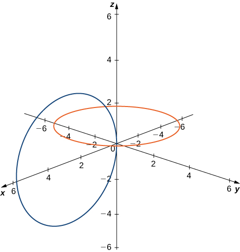 This figure is the 3-dimensional coordinate system. There are two cirlces drawn. The first circle is centered around the z-axis, at z = 1. The second circle has the positive x-axis as its diameter. It intersects the x-axis at x = 0 and x = 6. It is vertical.