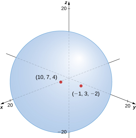 This figure is a sphere centered on the point (10, 7, 4) of a 3-dimensional coordinate system. It has radius equal to the square root of 173 and passes through the point (-1, 3, -2).