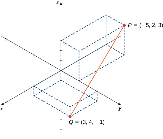 This figure is the 3-dimensional coordinate system. There are two points labeled. The first point is P = (-5, 2, 3). The second point is Q = (3, 4, -1). There is a line segment drawn between the two points.