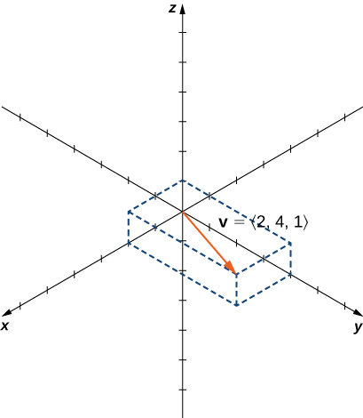 """This figure is the 3-dimensional coordinate system. It has a vector drawn. The initial point of the vector is the origin. The terminal point of the vector is (2, 4, 1). The vector is labeled """"v = <2, 4, 1>."""""""