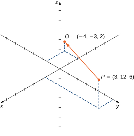 This figure is the 3-dimensional coordinate system. It has two points labeled. The first point is P = (3, 12, 6). The second point is Q = (-4, -3, 2). There is a vector from P to Q.