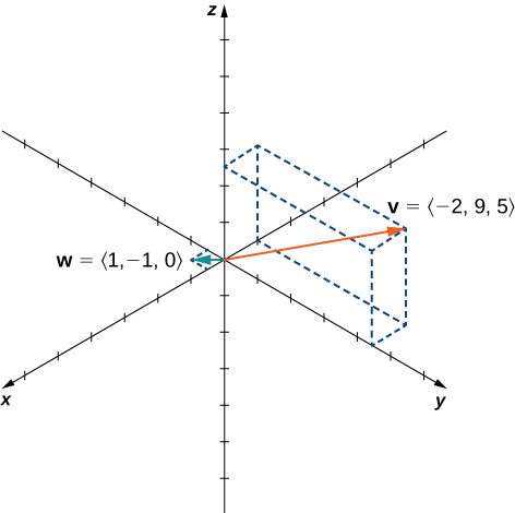"""This figure is the 3-dimensional coordinate system. It has two vectors in standard position. The first vector is labeled """"v = <-2, 9, 5>."""" The second vector is labeled """"w = <1, -1, 0>."""""""