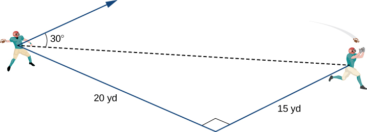 This figure is an image of two football players with the first one throwing the football to the second one. There is a line segment from each player to the bottom of the image. The distance from the first player to the bottom of the image is 20 yards. The distance from the second player to the same point on the bottom of the image is 15 yards. The two line segments are perpendicular. There is a broken line segment from the first player to the second player. There is a vector from the first player. The angle between the broken line and the vector is 30 degrees.