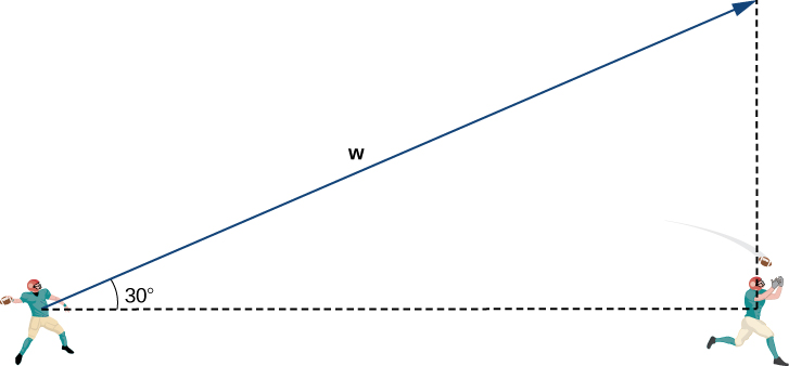 """This figure is the image of two football players with the first player throwing the football to the second player. The distance between the two players is represented with a broken line segment. There is a vector from the first player. The angle between the vector and the broken line segment is 30 degrees. There is a vertical broken line segment from the second player. Also, there is a right triangle formed from the two broken line segments and the vector from the first player is labeled """"w"""" and is the hypotenuse."""