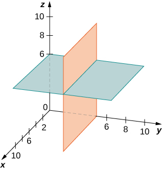 This figure is the first octant of the 3-dimensional coordinate system. It has two planes drawn. The first plane is parallel to the x y-plane and is at z = 6. The second plane is parallel to the x z-plane and is at y = 5. The planes are perpendicular.