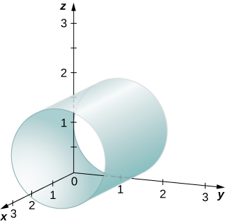 This figure is the first octant of the 3-dimensional coordinate system. It has a cylinder drawn. The axis of the cylinder is parallel to the x-axis.