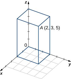 """This figure is the first octant of the 3-dimensional coordinate system. It has a point labeled """"A(2, 3, 5)"""" drawn."""