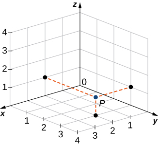 """This figure is the first octant of the 3-dimensional coordinate system. It has a point drawn at (2, 1, 1). The point is labeled """"P."""""""
