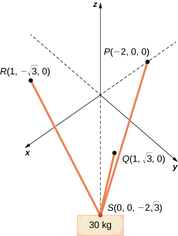 """This figure is the 3-dimensional coordinate system. It has 4 points drawn. The first point is labeled """"P(-2, 0, 0)."""" The second point is labeled """"R(1, -squareroot of 3, 0)."""" The third point is labeled """"S(0, 0, -2squareroots of 3)."""" The fourth point is labeled """"Q(1, squareroot of 3, 0)."""" There are line segments from P to S, from R to S, and from Q to S. At point S there is a box labeled """"30 k g."""""""