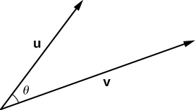 "This figure is two vectors with the same initial point. The first vector is labeled ""u,"" and the second vector is labeled ""v."" The angle between the two vectors is labeled ""theta."""
