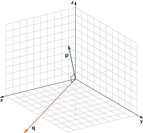 "This figure is the 3-dimensional coordinate system. There are two vectors in standard position. The vectors are labeled ""p"" and ""q."" The angle between the vectors is a right angle."