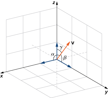 "This figure is the first octant of the 3-dimensional coordinate system. It has the standard unit vectors drawn on axes x, y, and z. There is also a vector drawn in the first octant labeled ""v."" The angle between the x-axis and v is labeled ""alpha."" The angle between the y-axis and vector v is labeled ""beta."" The angle between the z-axis and vector v is labeled ""gamma."""