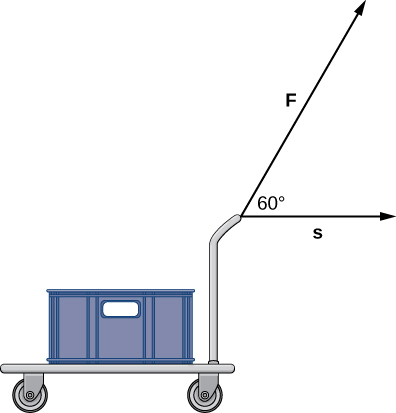 "This figure is an image of a hand cart with a crate. The vertical handle of the hand cart has two vectors. The first is horizontal to the handle and labeled ""s."" The second is from the handle and labeled ""F."" The angle between the two vectors is 60 degrees."