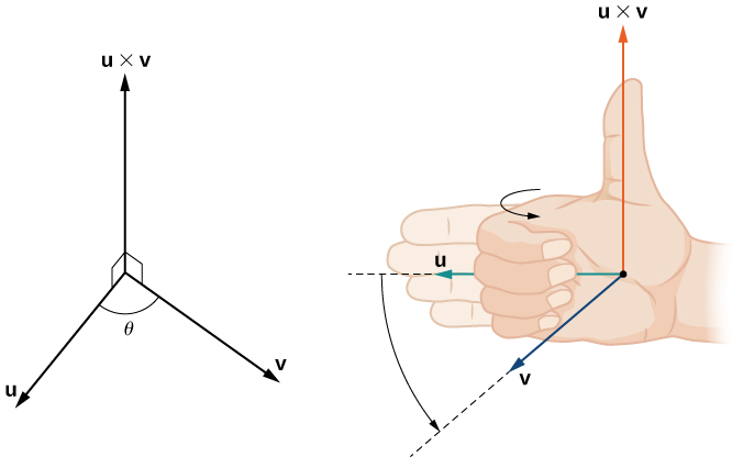 "This figure has two images. The first image has three vectors with the same initial point. Two of the vectors are labeled ""u"" and ""v."" The angle between u and v is theta. The third vector is perpendicular to u and v. It is labeled ""u cross v."" The second image has three vectors. The vectors are labeled ""u, v, and u cross v."" ""u cross v"" is perpendicular to u and v. Also, on the image of these three vectors is a right hand. The fingers are in the direction of u. As the hand is closing, the direction of the closing fingers is the direction of v. The thumb is up and in the direction of ""u cross v."""