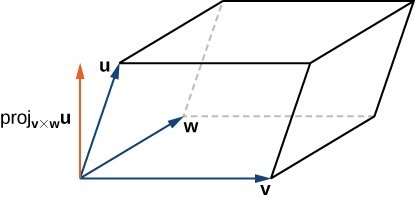 "This figure is a parallelepided, a three dimensional parallelogram. Three of the sides are represented with vectors. The base has vectors v and w. The vertical side has vector u. All three vectors have the same initial point. A perpendicular vector is drawn from this common point. It is labeled ""proj sub (v x w) u."""