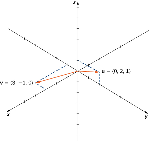 "This figure is the 3-dimensional coordinate system. It has two vectors in standard position. The first vector is labeled ""u = <0, 2, 1>."" The second vector is labeled ""v = <3, -1, 0>."""