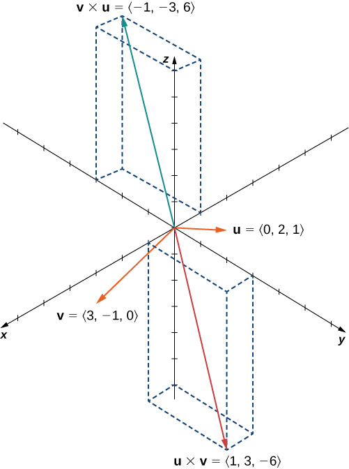 "This figure is the 3-dimensional coordinate system. It has two vectors in standard position. The first vector is labeled ""u = <0, 2, 1>."" The second vector is labeled ""v = <3, -1, 0>."" It also has two vectors that are cross products. The first is ""u x v = <1, 3, -6>."" The second is ""v x u = <-1, -3, 6>."""