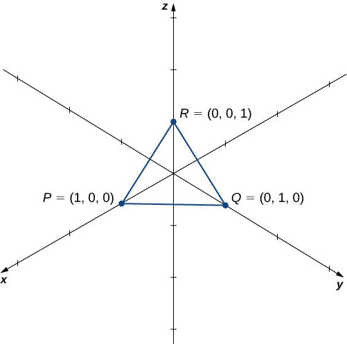 This figure is the 3-dimensional coordinate system. It has a triangle drawn in the first octant. The vertices of the triangle are points P(1, 0, 0); Q(0, 1, 0); and R(0, 0, 1).