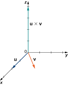"This figure is the first octant of the 3-dimensional coordinate system. On the x-axis there is a vector labeled ""u."" In the x y-plane there is a vector labeled ""v."" On the z-axis there is the vector labeled ""u cross v."""