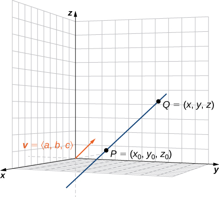 """This figure is the first octant of the 3-dimensional coordinate system. There is a line segment passing through two points. The points are labeled """"P = (x sub 0, y sub 0, z sub 0)"""" and """"Q = (x, y, z)."""" There is also a vector in standard position drawn. The vector is labeled """"v = <a, b, c>."""""""