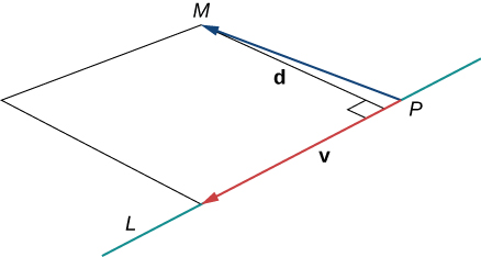 """This figure has a line segment labeled """"L."""" On the line segment L there is point P. There is a vector drawn from point P to another point M. Also, from M there is a line segment drawn to line L. This segment is perpendicular to line L. There is also a vector labeled """"v"""" on line segment L. A parallelogram has been formed with vector v, line segment P M, and two other segments back to line L."""