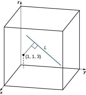 """This figure is the first octant of the 3-dimensional coordinate system. There is a 3-dimensional box drawn in the octant. There is a point labeled at (1, 1, 3). There is a line segment labeled """"L"""" inside of the box. Also, there is a perpendicular line segment from the point to line L."""