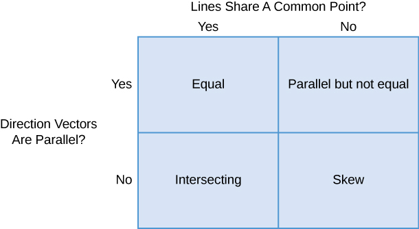 """This figure is a table with two rows and two columns. Above the columns is the question """"Lines share a common point?"""" The first column is labeled """"yes,"""" and the second column is labeled """"no."""" To the left of the rows is the question """"Direction vectors are parallel?"""" The first row is labeled """"yes,"""" and the second row is labeled """"no."""" The entries of the first row are """"equal"""" and """"parallel but not equal."""" The entries in the second row are """"intersecting"""" and """"skew."""""""