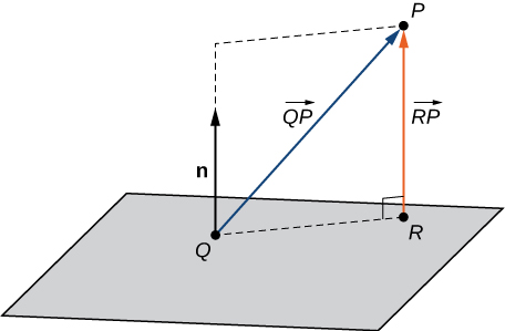 """This figure is the sketch of a parallelogram representing a plane. In the plane are points Q and R. there is a broken line from Q to R on the plane. There is a vector n out of the plane at point Q. Also, there is a vector labeled """"R P"""" from point R to point P which is above the plane. This vector is perpendicular to the plane."""