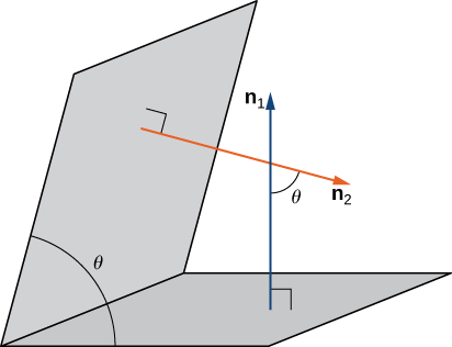 """This figure is two parallelograms representing planes. The planes intersect forming angle theta between them. The first plane as vector """"n sub 1"""" normal to the plane. The second vector has vector """"n sub 2"""" normal to the plane. The normal vectors intersect and form the angle theta."""