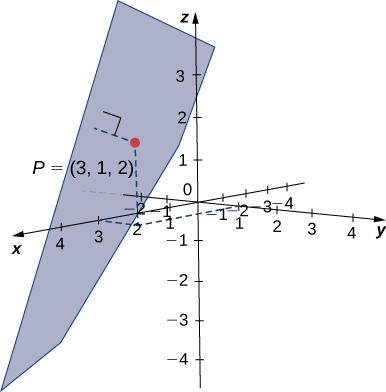 """This figure is the 3-dimensional coordinate system. There is a point drawn at (3, 1, 2). The point is labeled """"P(3, 1, 2)."""" There is a plane drawn. There is a perpendicular line from the plane to point P(3, 1, 2)."""