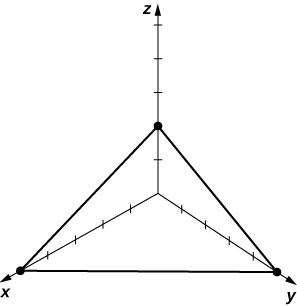 This figure is the first octant of the 3-dimensional coordinate system. It has a triangle drawn with vertices on the x, y, and z axes.