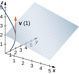 """This figure is the first octant of the 3-dimensional coordinate system. It has a parallelogram grid drawn representing a plane. There is a curve from y = 1 increasing. The curve intersects the plane. At the point the curve intersects the plane, there is a vector labeled """"v(1)."""" It is upward parallel to the z-axis."""