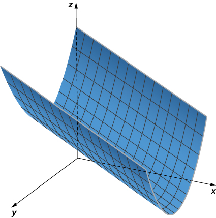This figure has a surface in the first octant. The cross section of the solid is a parabola.