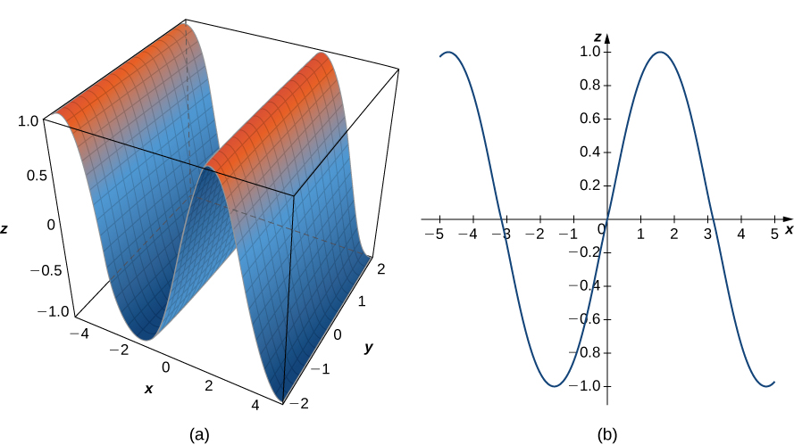 This figure has two images. The first image is a surface. A cross section of the surface parallel to the x z plane would be a sine curve. The second image is the sine curve in the x y plane.