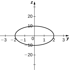 This figure is the graph of an ellipse centered at the origin of a rectangular coordinate system.