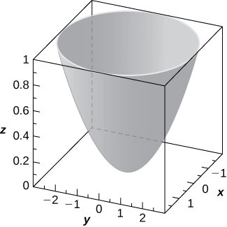 This figure is a surface inside of a box. It is a parabolic solid opening up vertically. The outside edges of the 3-dimensional box are scaled to represent the 3-dimensional coordinate system.