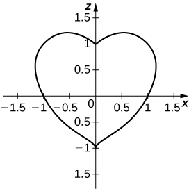 This figure is a curve on a rectangular coordinate system. It is the shape of a heart centered about the y-axis.