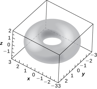 This figure is a surface inside of a box. It is a torus, a doughnut shape. The outside edges of the 3-dimensional box are scaled to represent the 3-dimensional coordinate system.