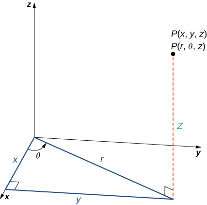 "This figure is the first octant of the 3-dimensional coordinate system. There is a point labeled ""(x, y, z) = (r, theta, z)."" In the x y-plane, there is a line segment extending to underneath the point. This line segment is labeled ""r."" The angle between the line segment and the x-axis is theta. There is a line segment perpendicular to the x-axis. Along with the line segment labeled r, this line segment and the x-axis form a right triangle."