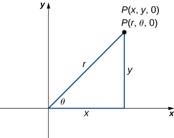 "This figure is the first quadrant of the rectangular coordinate system. There is a point labeled ""P = (x, y, 0) = (r, theta, 0)."" There is a line segment from the origin to point P. This line segment is labeled ""r."" The angle between the x-axis and the line segment r is labeled ""theta."" There is also a vertical line segment labeled ""y"" from P to the x-axis. It forms a right triangle."