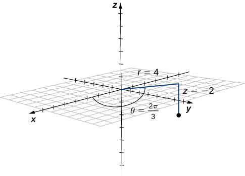 This figure is the 3-dimensional coordinate system. It has a point where r = 4, z = -2 and theta = 2 pi /3.
